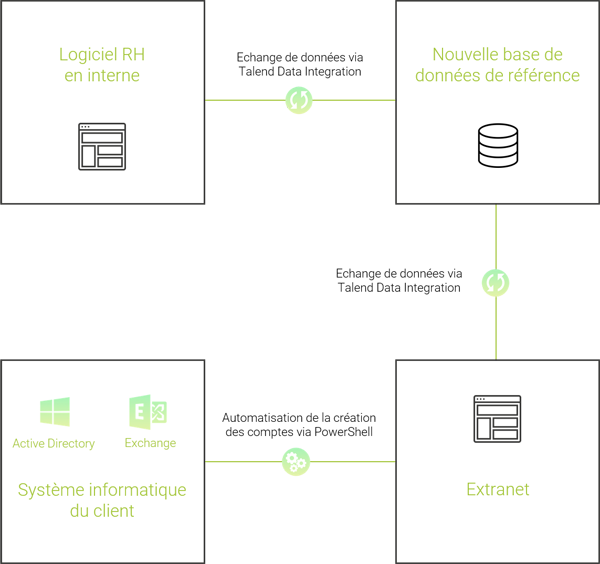 Schéma de l'intégration continue de données dans une base de référence via Talend Data Integration