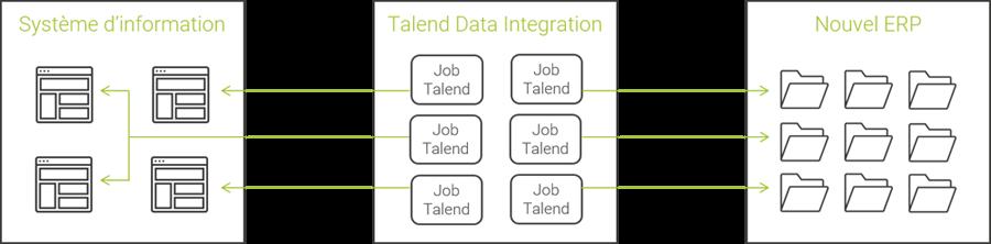 Schéma du système d'échange inter-applicatif déployé par notre équipe technique