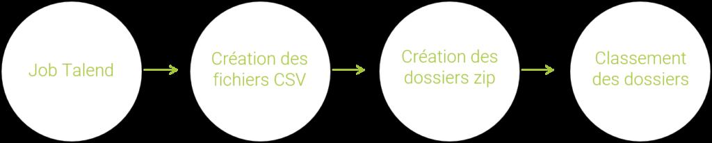 Schéma de la phase de publication des données