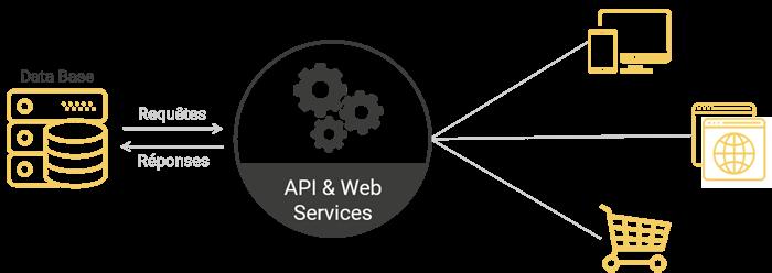 Schéma du protocole API et webservices