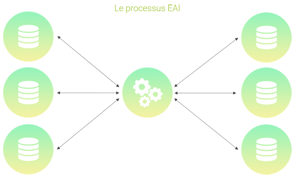 Schéma du processus EAI : Eterprise Application Integration