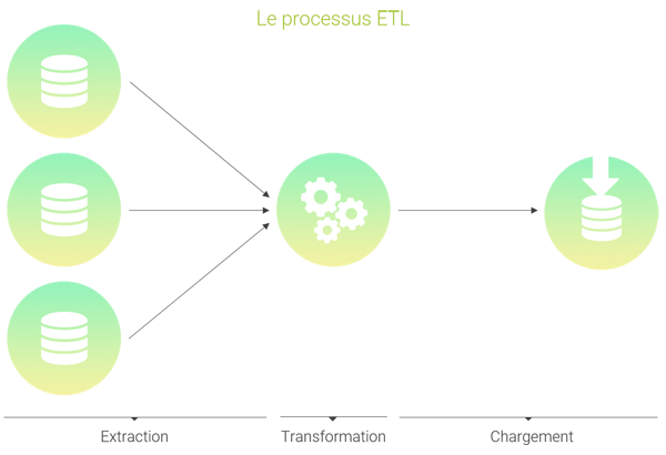 Schéma du processus ETL : Extract, Transform and Load