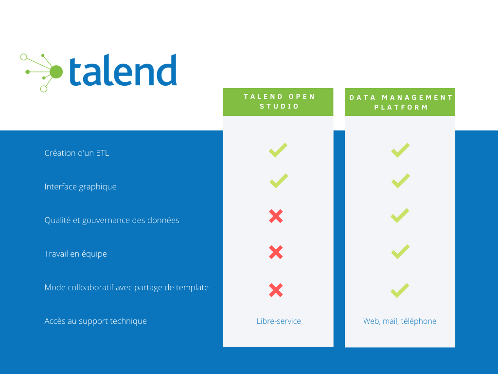 Tableau comparatif Talend open Studio gratuit VS Data Management Platform entreprise