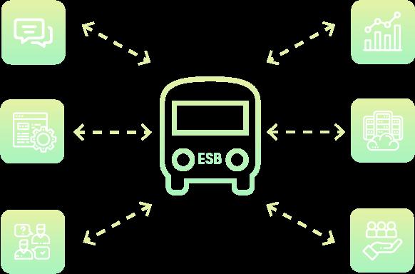 Schema du fonctionnement d'un ESB