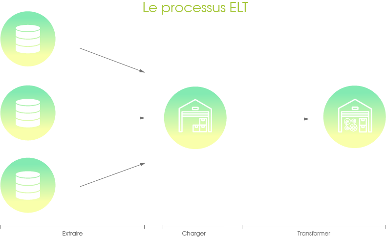 Schéma du processus ELT : Extract Load and Transform