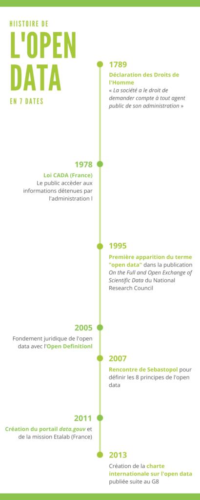 Infographie l'histoire de la data en 7 dates