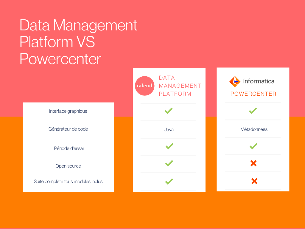 Tableau comparatif de Talend Data Management Platform VS Informatica Powercenter