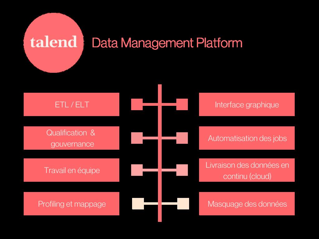 Schéma des principales fonctionnalités de Talend Data Management Platform