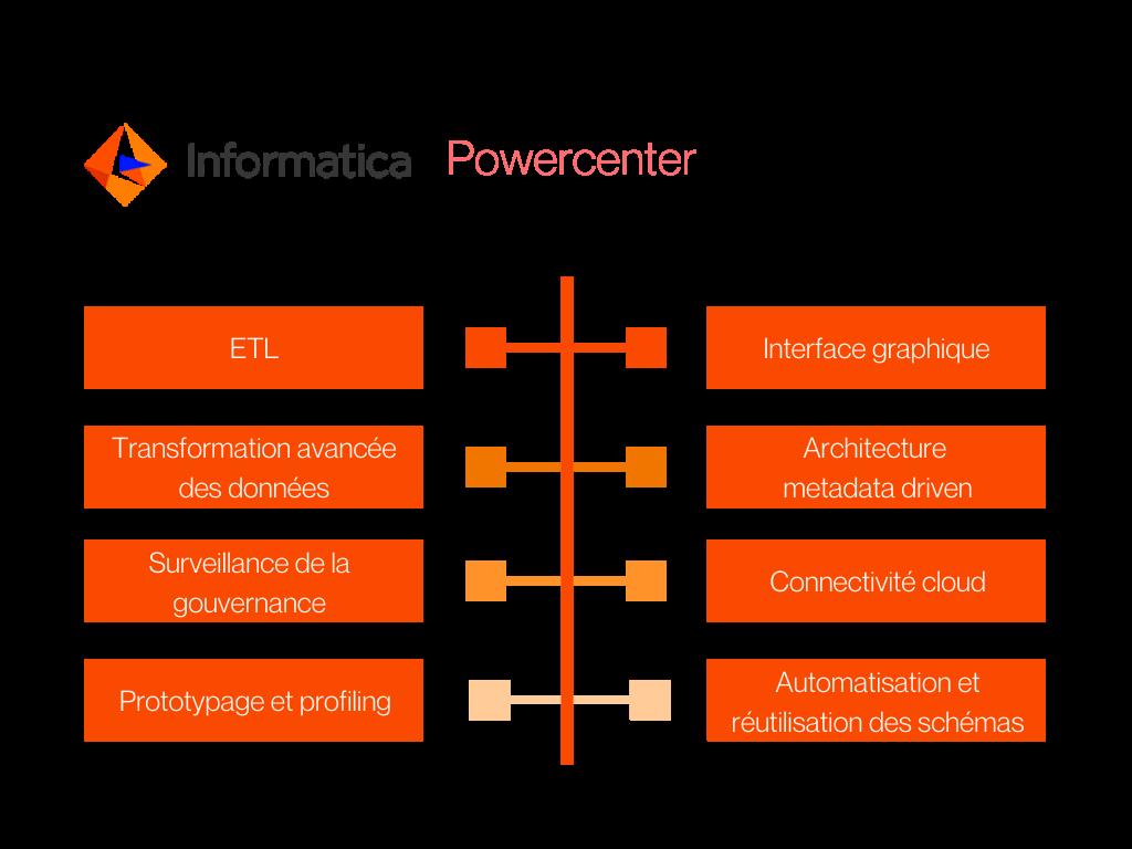 Schéma des principales fonctionnalités d'Informatica Powercenter