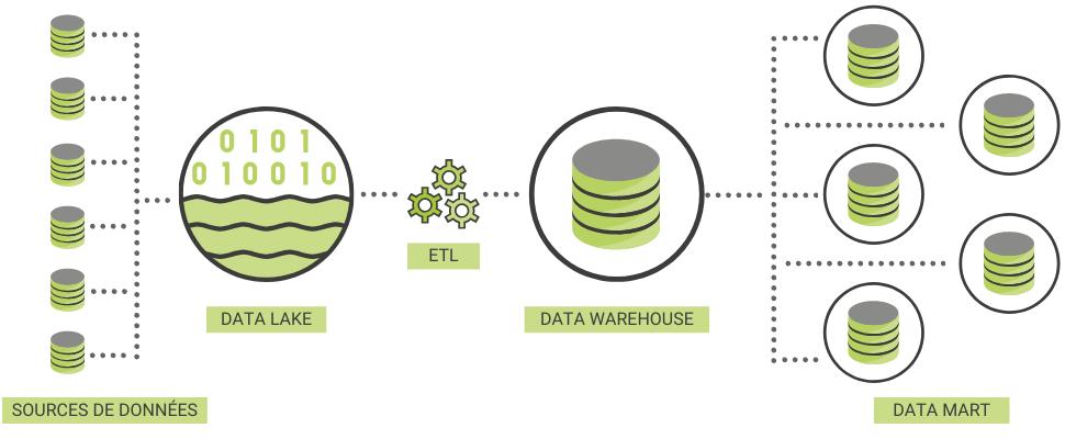 Infographie : relation entre le data lake, le data warehouse et les data mart