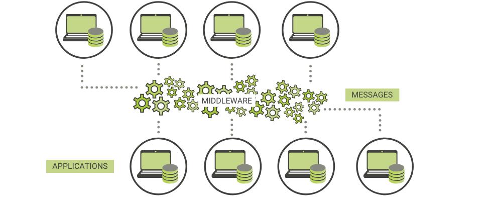 infographie : fonctionnement d'un middleware