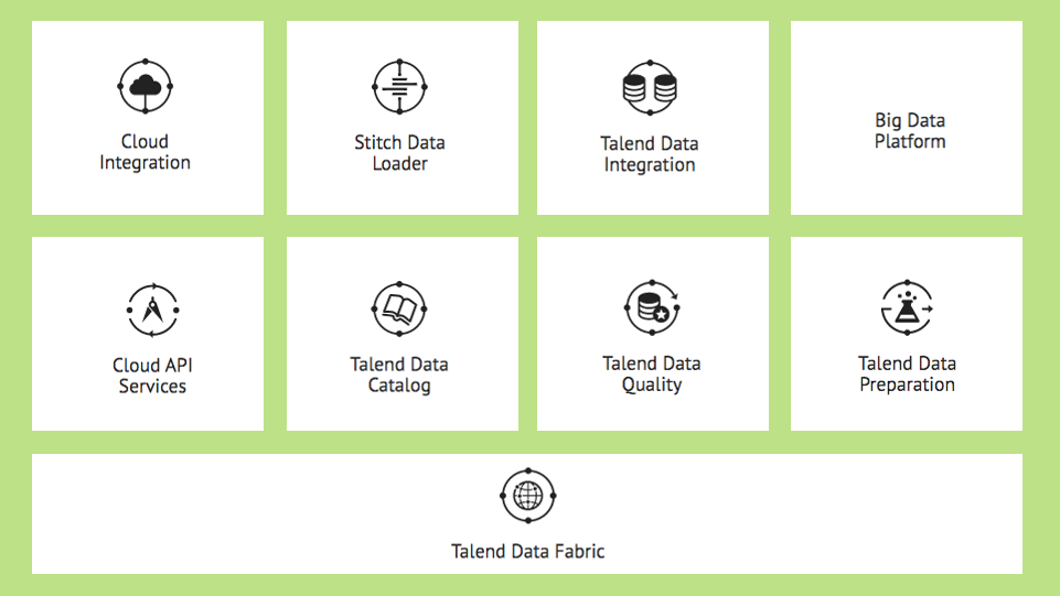 Talend Data Fabric : modules intégrés dans cette plateforme unifiée